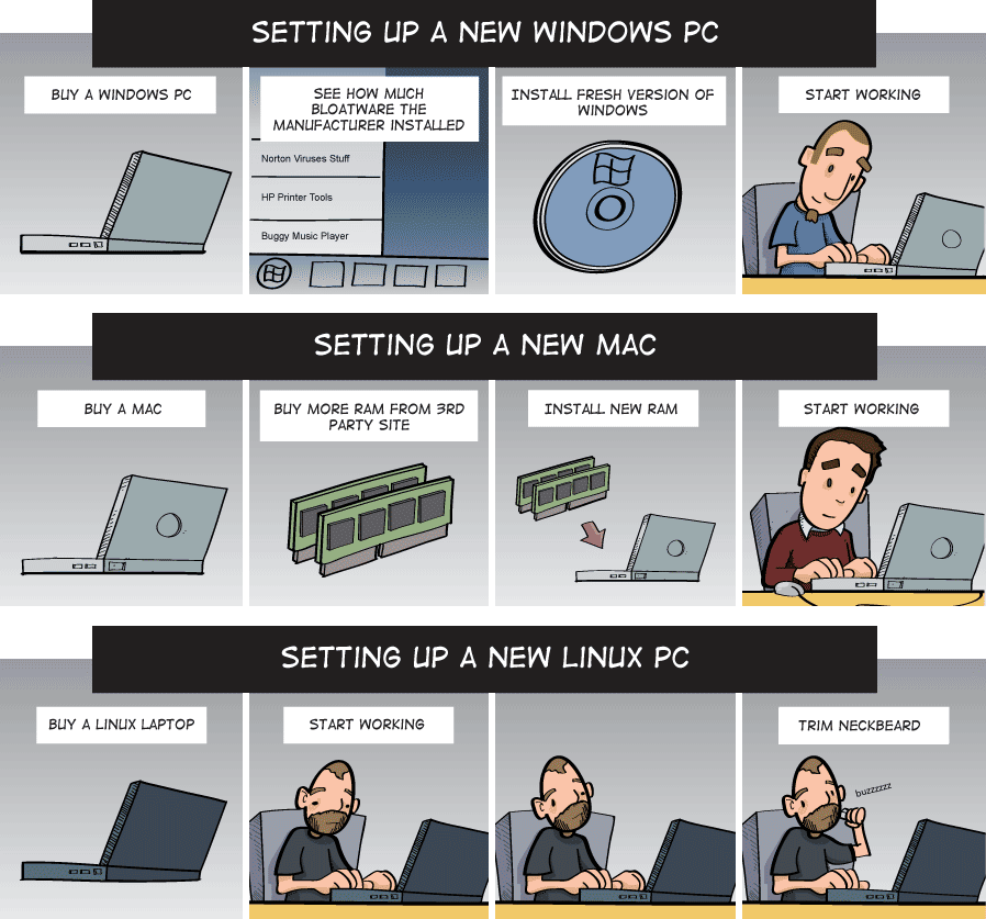 IT Funny Pictures setting up a new pc