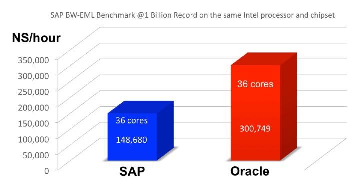 Oracle Database 12c ruleaza aplicatii SAP de doua ori mai repede decat SAP HANA