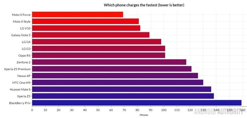 Care telefon Android se incarca mai rapid