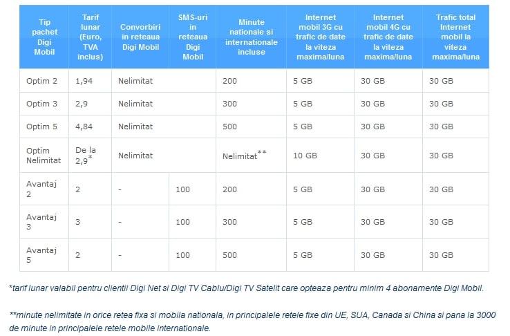 Digi Mobil creste volumul de trafic 3G pana la 10GB