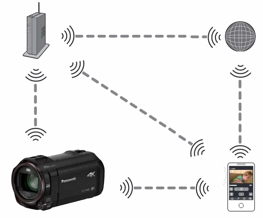 Am testat functia WIFI la camera video Panasonic HC-VX980