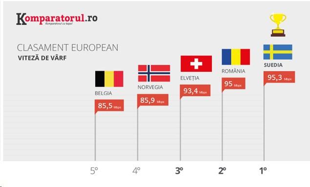 Clasament European si Mondial al Vitezei de Internet 2017 (P) 1