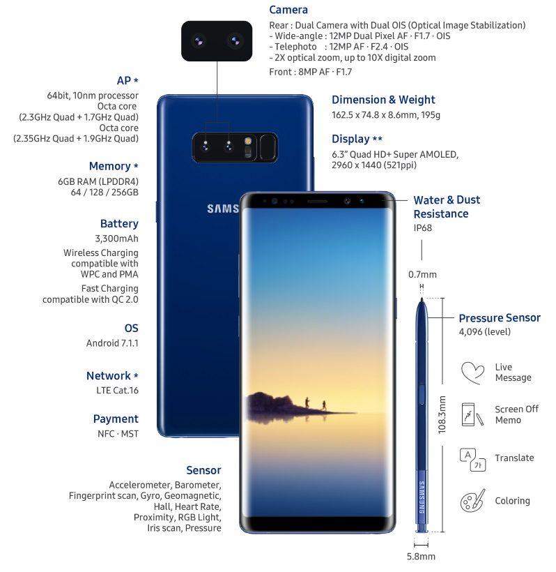 Samsung a lansat Galaxy Note8 - Preturi si Specificatii infografic