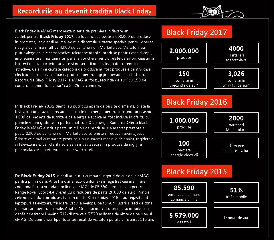 Black Friday la eMAG 2018 va fi tot intr-o vineri, pe 16 Noiembrie2