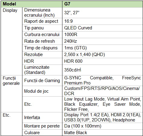 Samsung lansează monitorul curbat de gaming Odyssey G7 de 1000R-specificatii