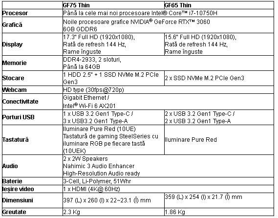 MSI a prezentat o gama noua de laptop-uri echipate cu placi video RTX 3000-GF75 și 65 Thin-specs