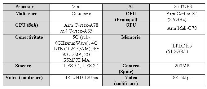 Samsung lansează Exynos 2100 pe 5 nm şi cu tehnologie 5G integrată-specificatii